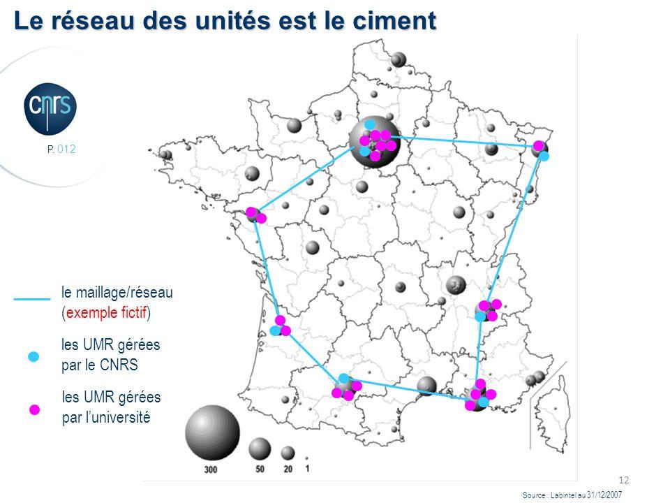 P. 012 12 Source : Labintel au 31/12/2007 Le réseau des unités est le ciment le maillage/réseau (exemple fictif) les UMR gérées par le CNRS les UMR gé
