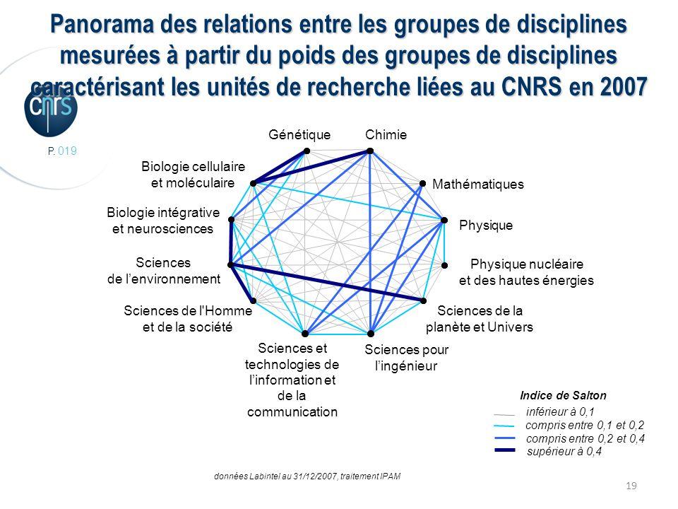 P. 019 19 Panorama des relations entre les groupes de disciplines mesurées à partir du poids des groupes de disciplines caractérisant les unités de re