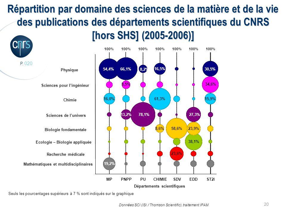 P. 020 20 Répartition par domaine des sciences de la matière et de la vie des publications des départements scientifiques du CNRS [hors SHS] (2005-200
