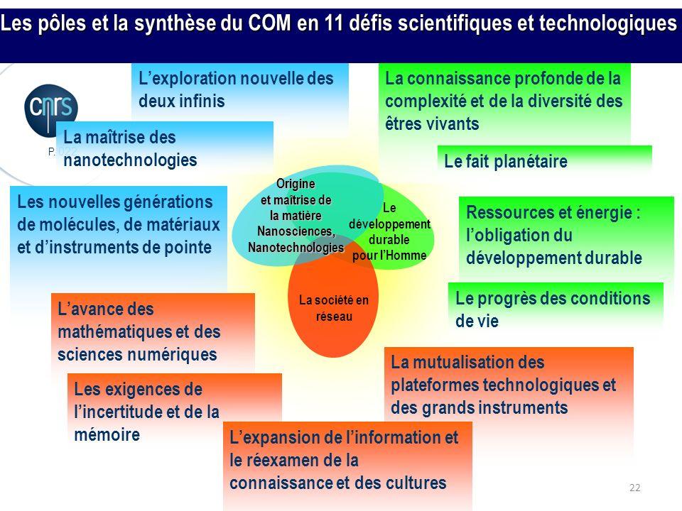 P. 022 22 La société en réseau Le développement durable pour lHomme Origine et maîtrise de la matière Nanosciences, Nanotechnologies Lexploration nouv