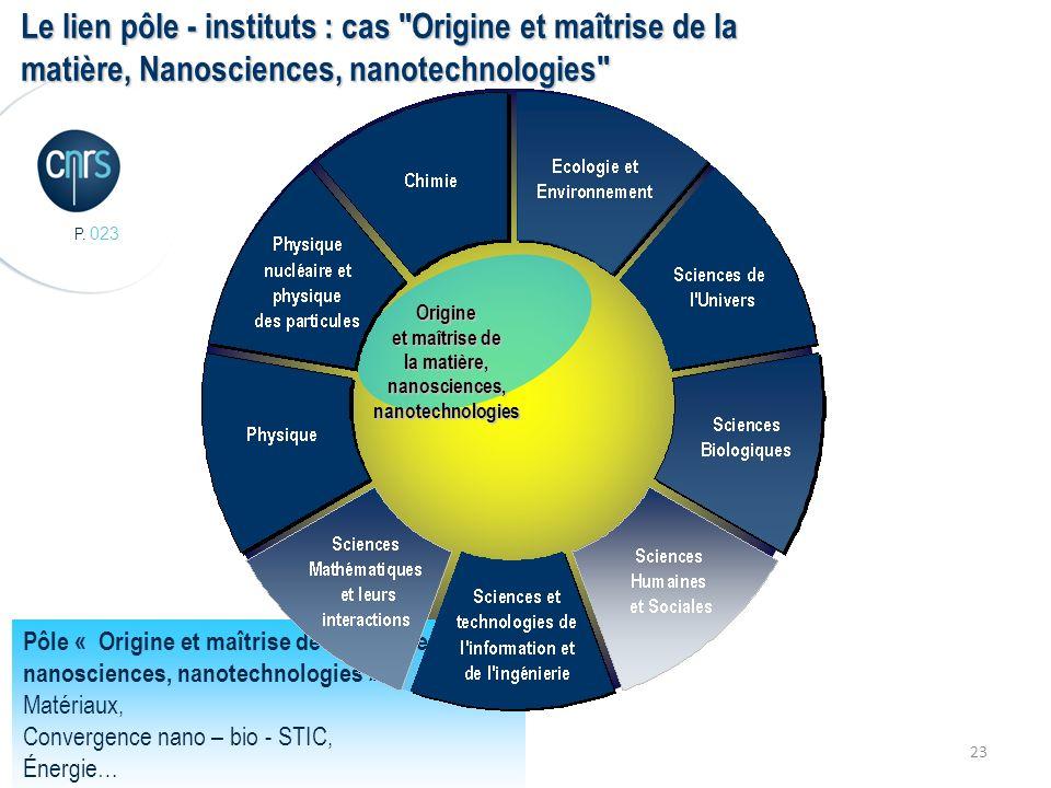 P. 023 23 Origine et maîtrise de la matière, nanosciences, nanotechnologies Le lien pôle - instituts : cas