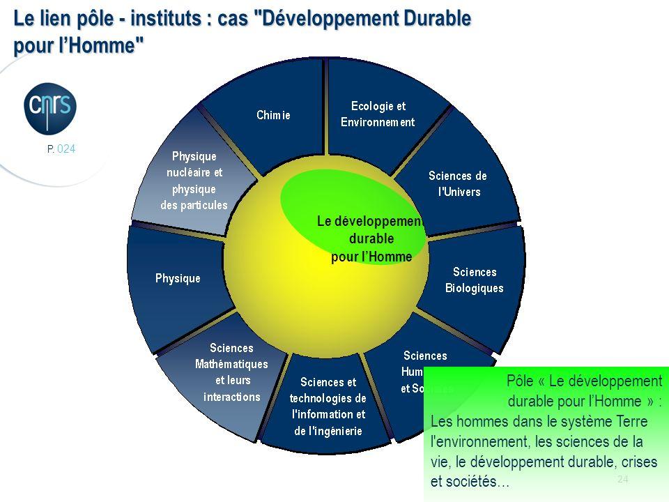P. 024 24 Le développement durable pour lHomme Le lien pôle - instituts : cas