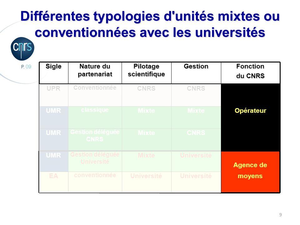 P. 09 9 moyensUniversité conventionnée EA Agence de UniversitéMixte Gestion déléguée Université UMR CNRSMixte Gestion déléguée CNRS UMR OpérateurMixte