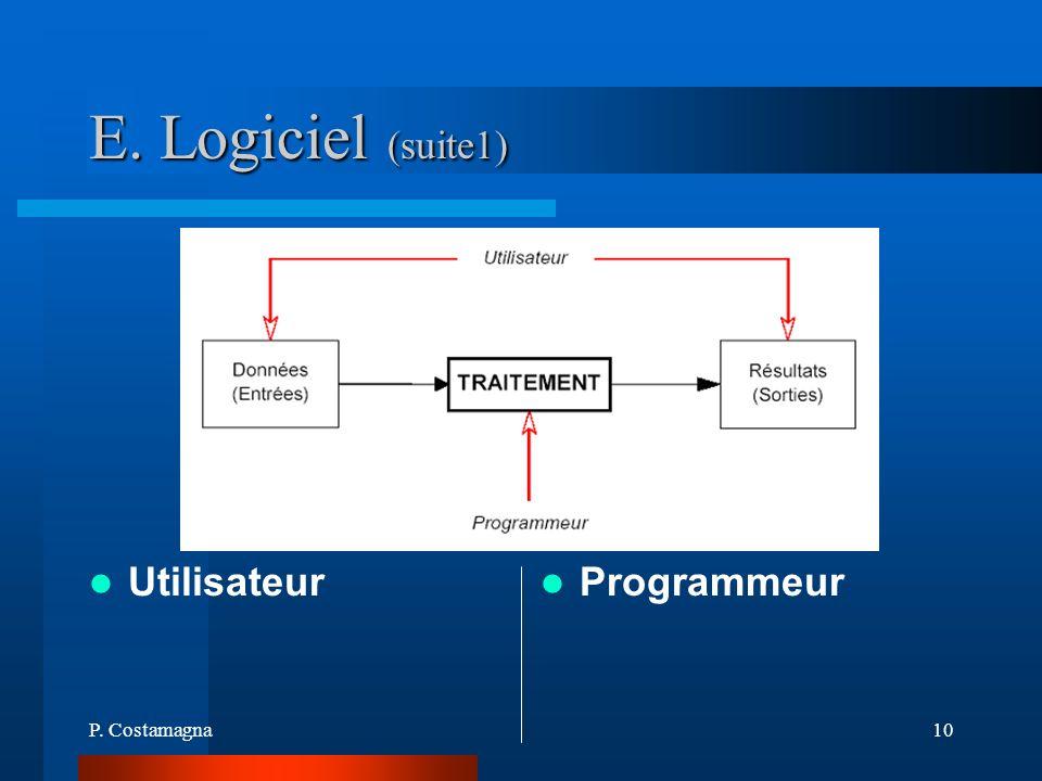 P. Costamagna10 E. Logiciel (suite1) Utilisateur Programmeur