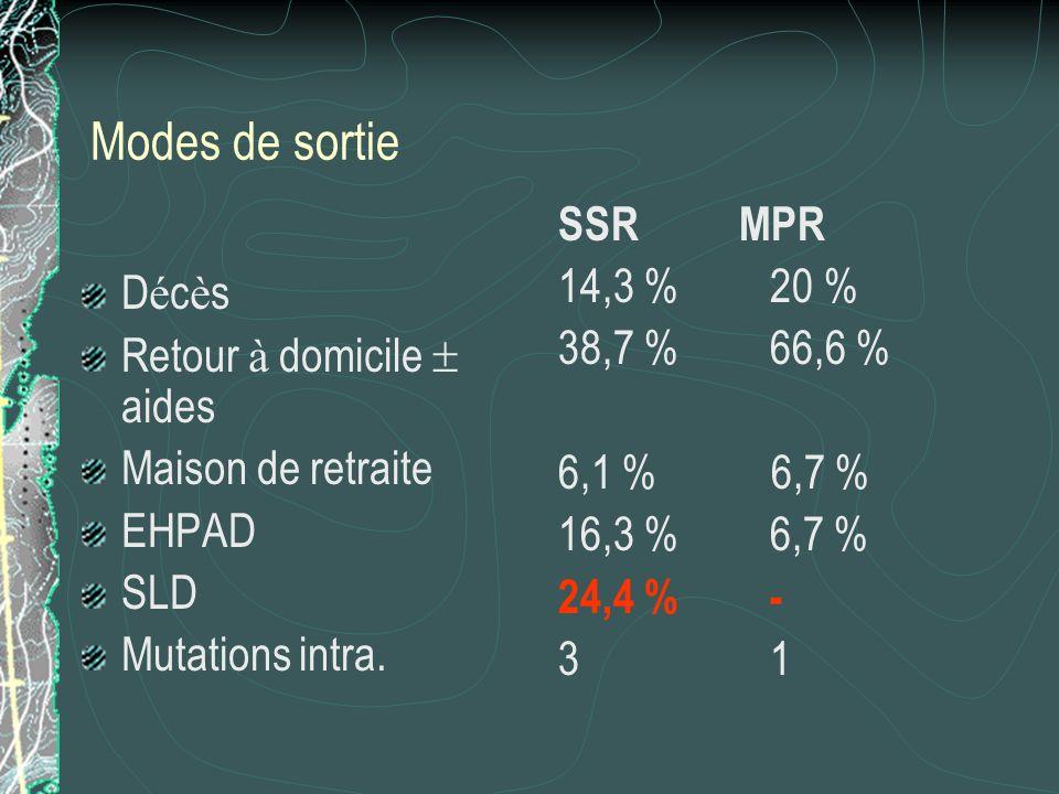 Modes de sortie D é c è s Retour à domicile aides Maison de retraite EHPAD SLD Mutations intra. SSR MPR 14,3 %20 % 38,7 %66,6 % 6,1 % 6,7 % 16,3 %6,7
