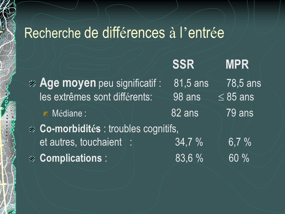 Recherche de diff é rences à l entr é e SSR MPR Age moyen peu significatif : 81,5 ans 78,5 ans les extrêmes sont diff é rents: 98 ans 85 ans M é diane