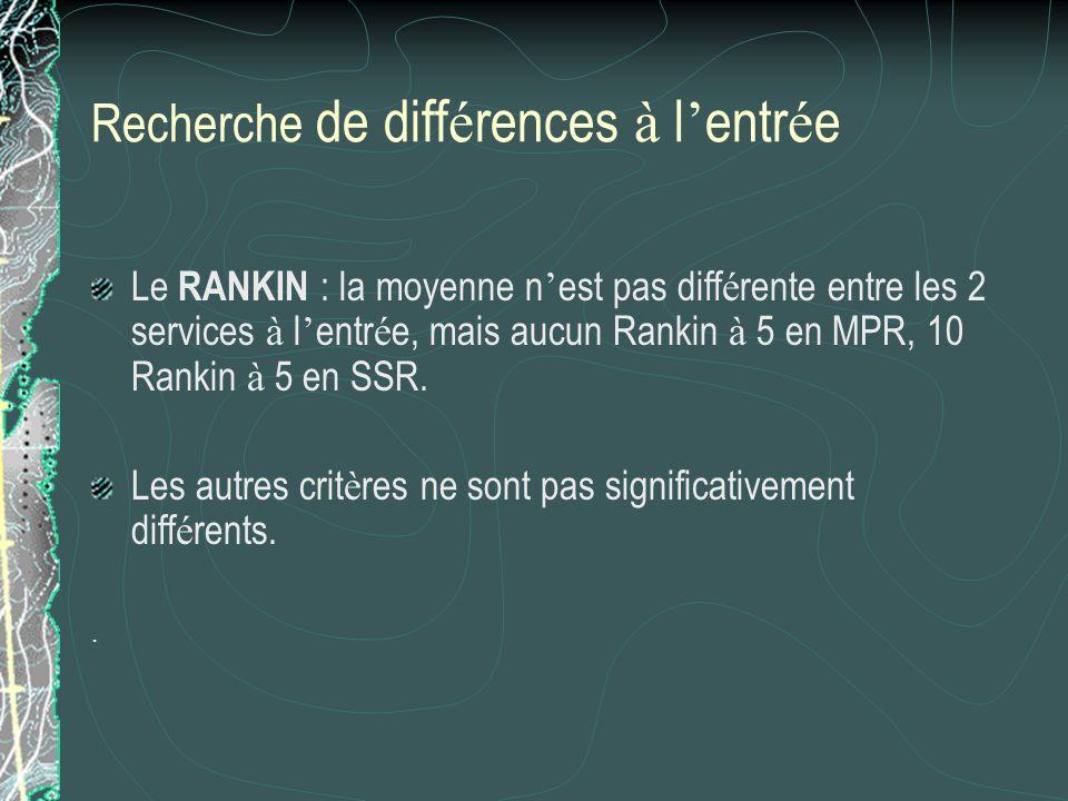 Recherche de diff é rences à l entr é e Le RANKIN : la moyenne n est pas diff é rente entre les 2 services à l entr é e, mais aucun Rankin à 5 en MPR,