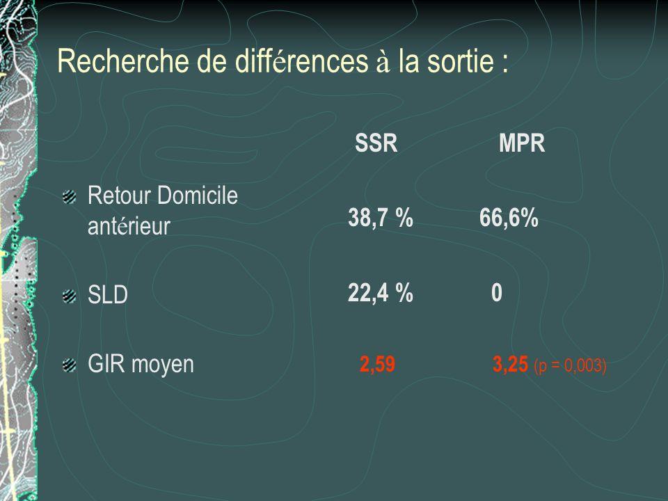 Recherche de diff é rences à la sortie : Retour Domicile ant é rieur SLD GIR moyen SSR MPR 38,7 % 66,6% 22,4 % 0 2,59 3,25 (p = 0,003)