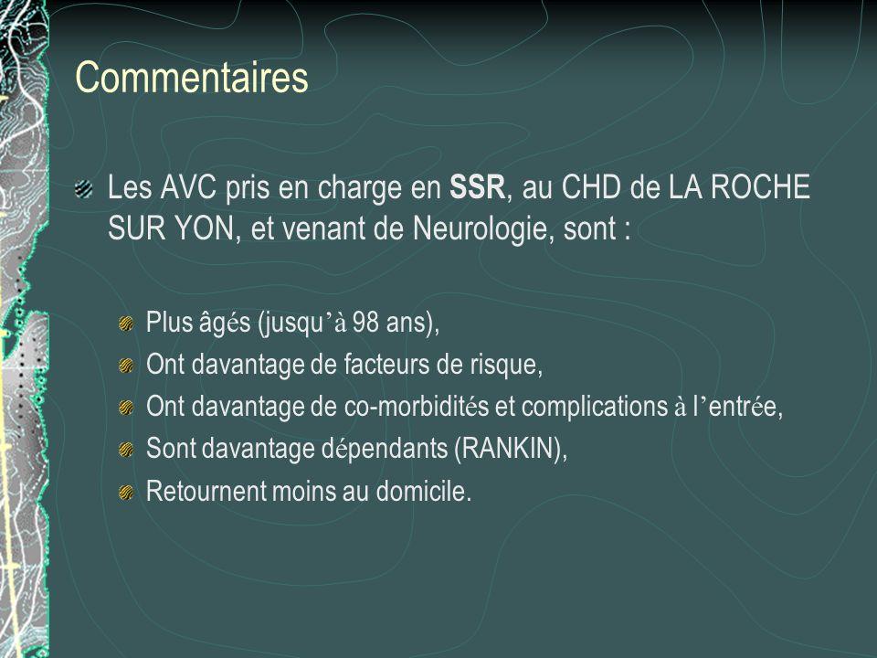 Commentaires Les AVC pris en charge en SSR, au CHD de LA ROCHE SUR YON, et venant de Neurologie, sont : Plus âg é s (jusqu à 98 ans), Ont davantage de