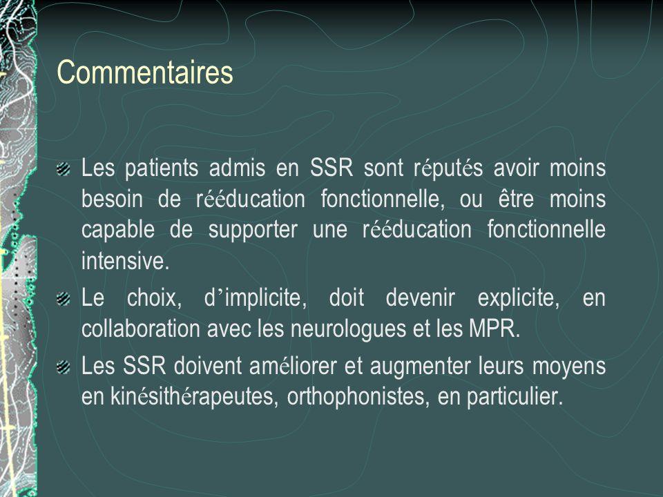Commentaires Les patients admis en SSR sont r é put é s avoir moins besoin de r éé ducation fonctionnelle, ou être moins capable de supporter une r éé