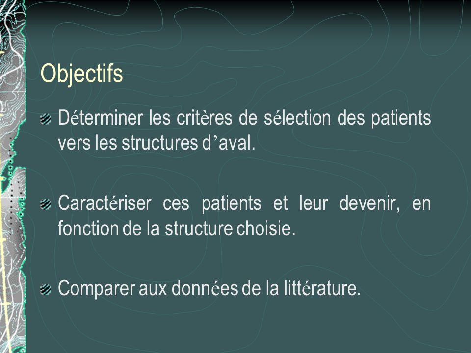 Objectifs D é terminer les crit è res de s é lection des patients vers les structures d aval. Caract é riser ces patients et leur devenir, en fonction