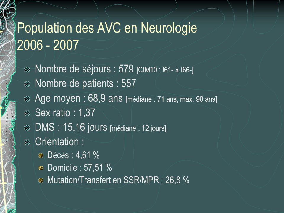 Population des AVC en Neurologie 2006 - 2007 Nombre de s é jours : 579 [CIM10 : I61- à I66-] Nombre de patients : 557 Age moyen : 68,9 ans [m é diane