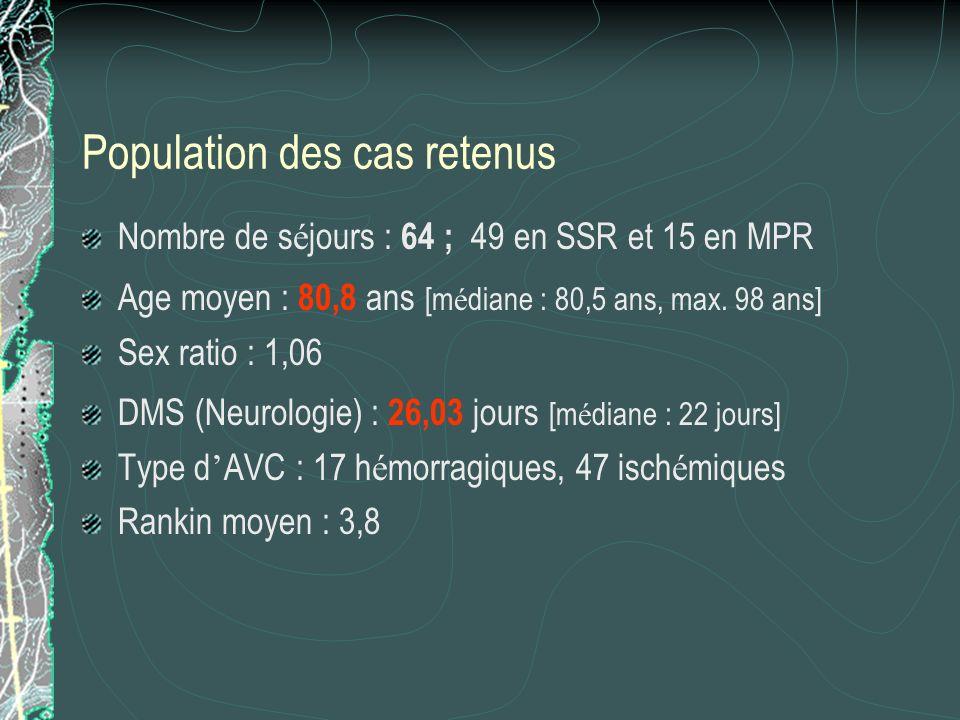 Population des cas retenus Nombre de s é jours : 64 ; 49 en SSR et 15 en MPR Age moyen : 80,8 ans [m é diane : 80,5 ans, max. 98 ans] Sex ratio : 1,06
