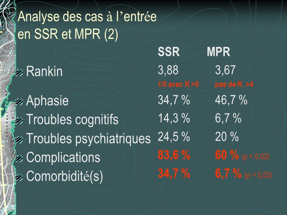 Analyse des cas à l entr é e en SSR et MPR (2) Rankin Aphasie Troubles cognitifs Troubles psychiatriques Complications Comorbidit é (s) SSR MPR 3,883,