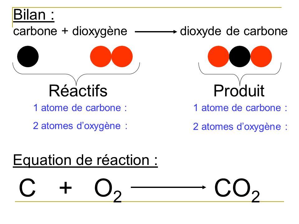 Equation de réaction : CO2O2 +CO 2 Bilan : carbone + dioxygène dioxyde de carbone RéactifsProduit 1 atome de carbone : 2 atomes doxygène : 1 atome de
