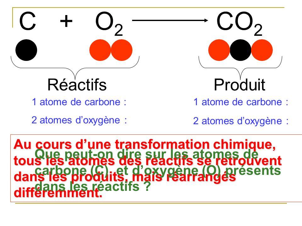 CO2O2 +CO 2 RéactifsProduit 1 atome de carbone : 2 atomes doxygène : 1 atome de carbone : 2 atomes doxygène : Au cours dune transformation chimique, t