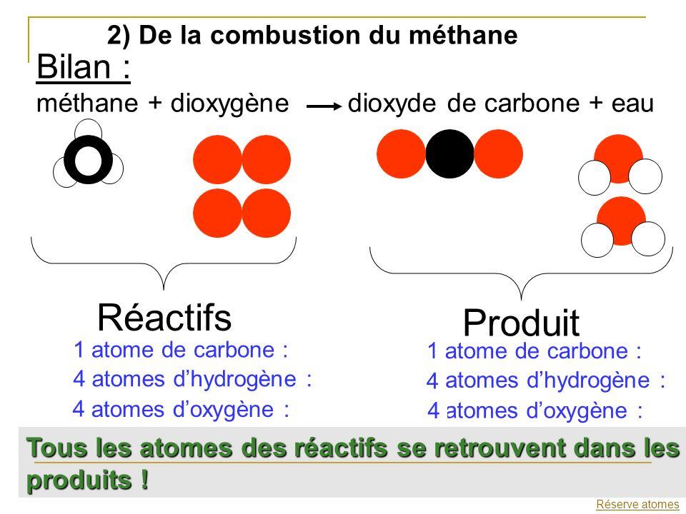 2) De la combustion du méthane Bilan : méthane + dioxygène dioxyde de carbone + eau Réactifs Produit Réserve atomes 1 atome de carbone : 4 atomes dhyd