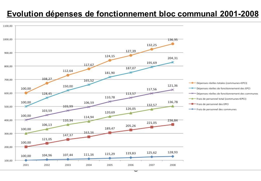 Evolution dépenses de fonctionnement bloc communal 2001-2008 Vincent-Aubelle@wanadoo.fr3