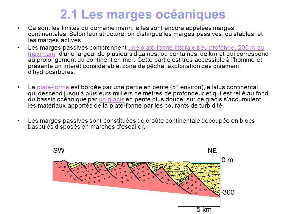 Les marges actives sont étroites et fortement pentées.