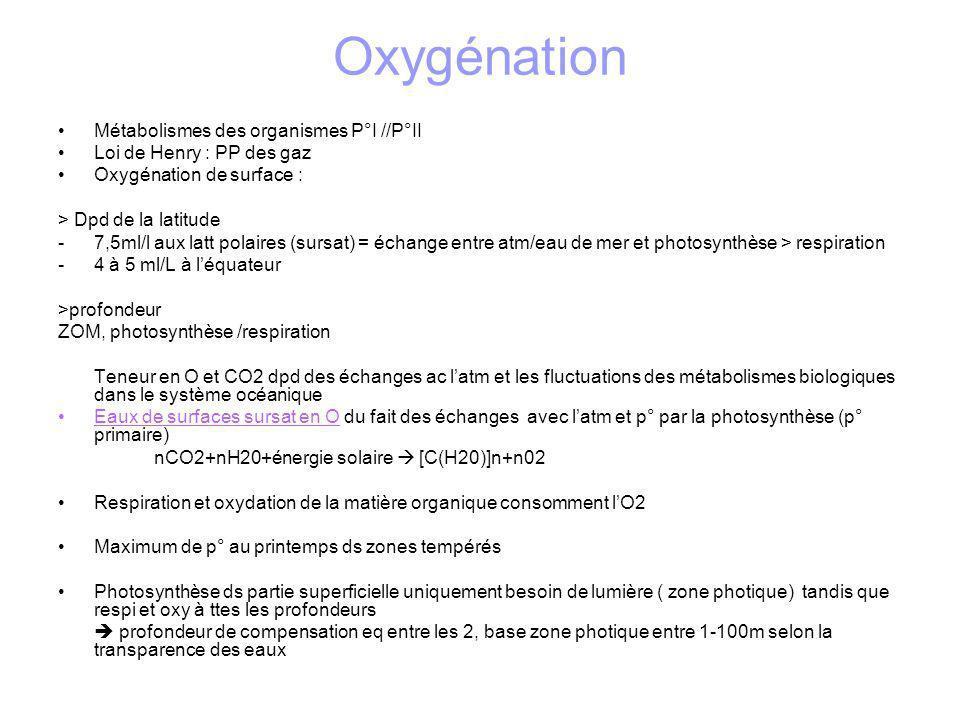 ZOM En profondeur zone où respiration+oxydation>photosynthèse niveau appauvri en O = ZOM, variable entre -500 et -1200 m Induite par stratif des eaux stable au niveau de la thermocline qui limiterait les échanges verticaux dc les apports deaux riches en oxygène des temp, augm densité freine chute des particules organiques ds la colonne deau oxydation O2 consommé Important pr la sed car peu dorganisme fouisseurs(O2), action sur le sed (bioturbation) très faible sédiment laminés ( pas dhomogénéisation) et sombres ( richesse en mat organique qui nest plus oxydée) Profondeur et amplitude varie au cours du tps : black shales, Crétacé inf :expansion et circulation océan conditions anoxiques conservation matière organique ds sédiments roche mère du pétrole Oxygène dissous dans les eaux profondes est cependant très liée à la circulation océanique.