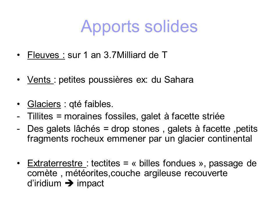 Sels minéraux Apport rivières Sortie par sédimentation Hydrothermalisme Compo très de celle de la croûte terrestre ms proches des êtres vivants origine de la vie CaCO3 solubilité >> eau distillée 92 éléments bcp à létat de traces et loin de la saturation Ca( sous forme de carbonates), le baryum (sous formes de sulfates), le fer, le manganèse (sous forme doxydes et dhydroxydes) et le silicium( silice et silicates) précipitation ou bioprécipitation sédimentation Les autres entraînés par coprécipitation