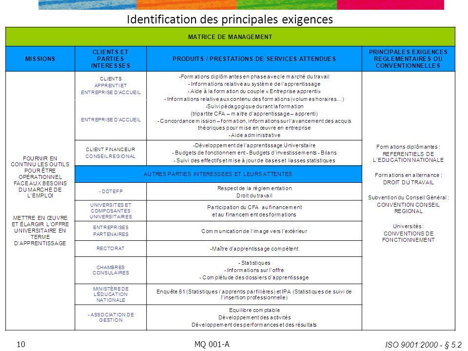 Identification des principales exigences ISO 9001:2000 - § 5.2 MQ 001-A10