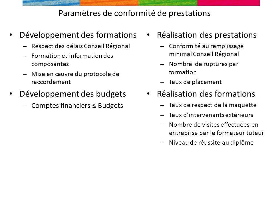 Paramètres de conformité de prestations Développement des formations – Respect des délais Conseil Régional – Formation et information des composantes