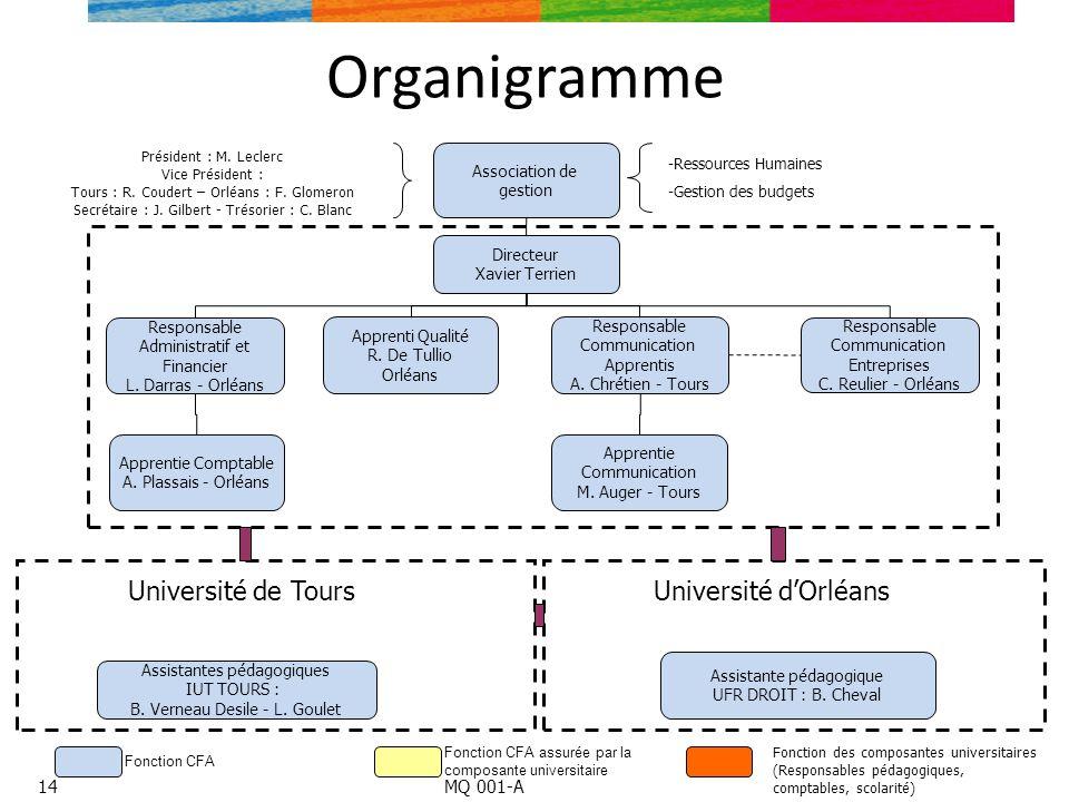 Organigramme Responsable Administratif et Financier L. Darras - Orléans Apprenti Qualité R. De Tullio Orléans Responsable Communication Apprentis A. C