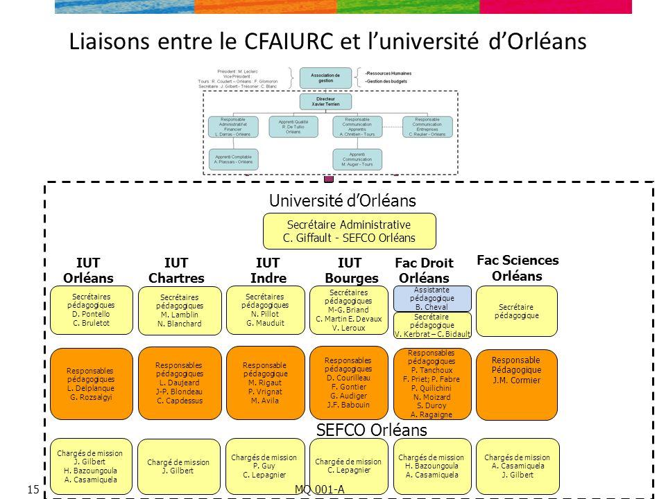 Liaisons entre le CFAIURC et luniversité dOrléans 16 Secrétaire Administrative C. Giffault - SEFCO Orléans IUT Orléans Secrétaires pédagogiques D. Pon