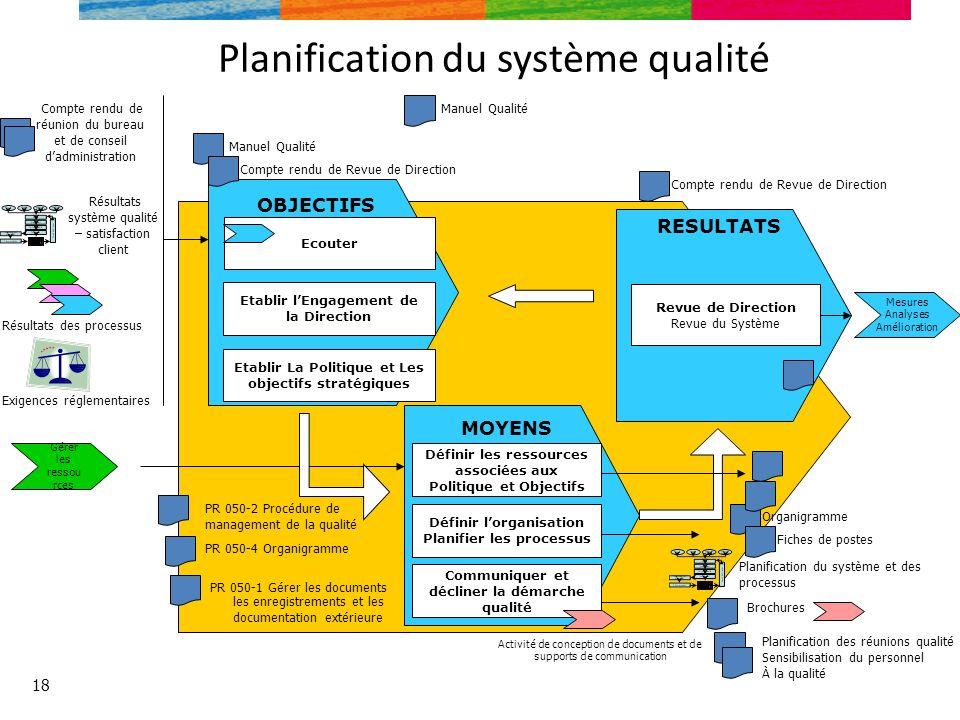 Planification du système qualité 18 Gérer les ressou rces RESULTATS Revue de Direction Revue du Système MOYENS Définir les ressources associées aux Po