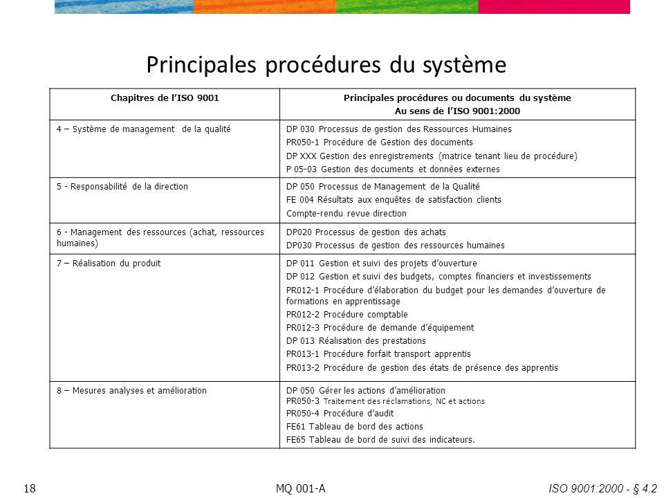 Principales procédures du système Chapitres de lISO 9001Principales procédures ou documents du système Au sens de lISO 9001:2000 4 – Système de manage
