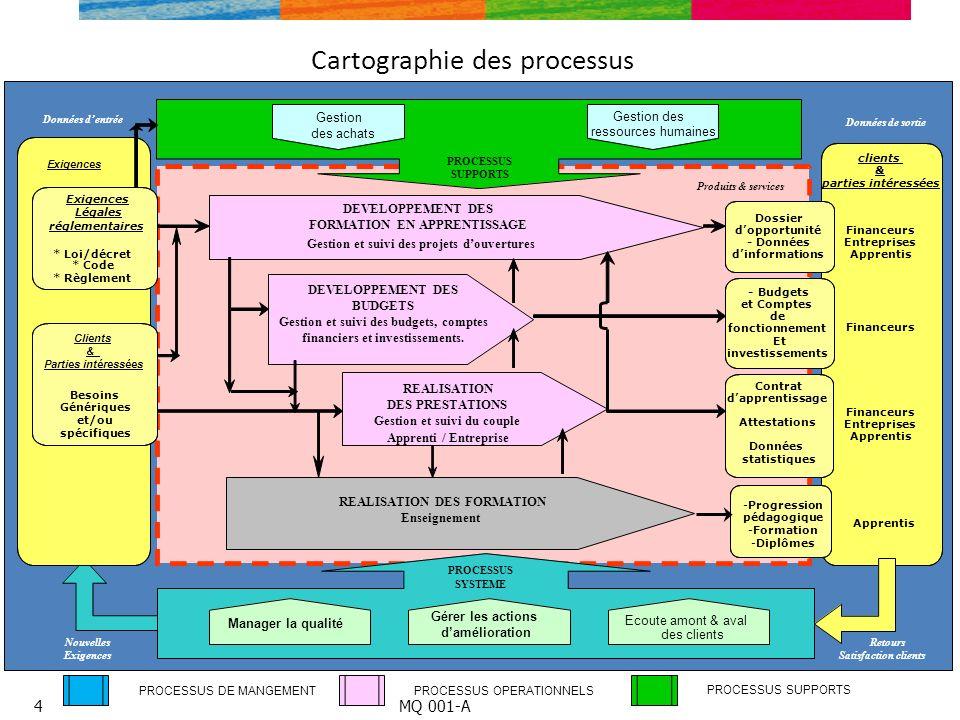 Cartographie des processus PROCESSUS DE MANGEMENTPROCESSUS OPERATIONNELS PROCESSUS SUPPORTS Produits & services Données de sortie PROCESSUS SUPPORTS G