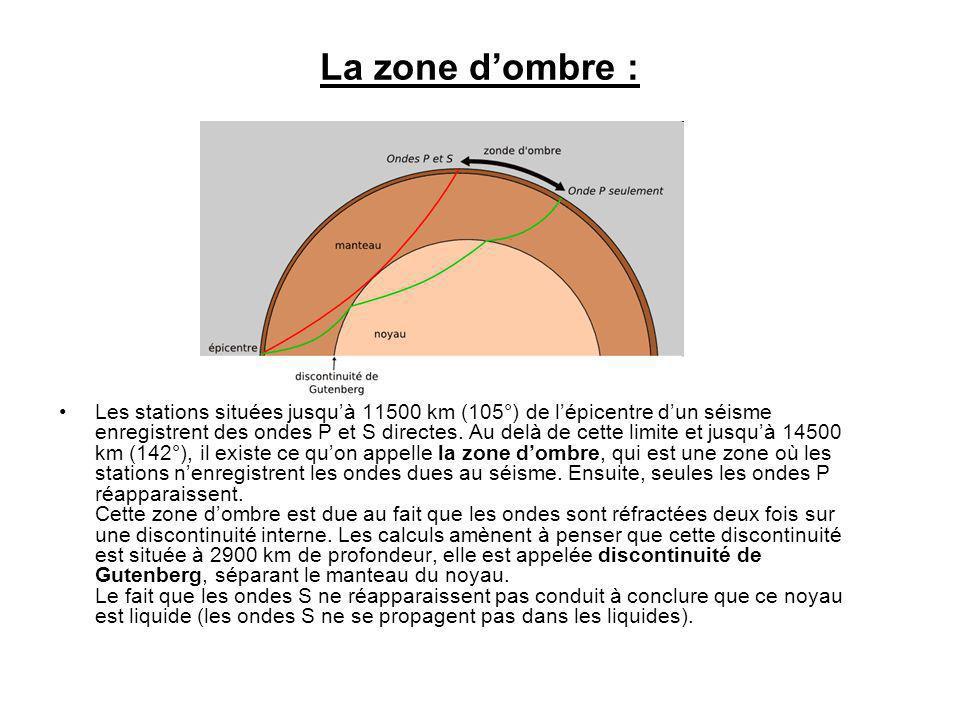 La zone dombre : Les stations situées jusquà 11500 km (105°) de lépicentre dun séisme enregistrent des ondes P et S directes. Au delà de cette limite
