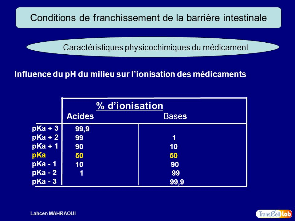 Lahcen MAHRAOUI Conditions de franchissement de la barrière intestinale Caractéristiques physicochimiques du médicament Influence du pH du milieu sur