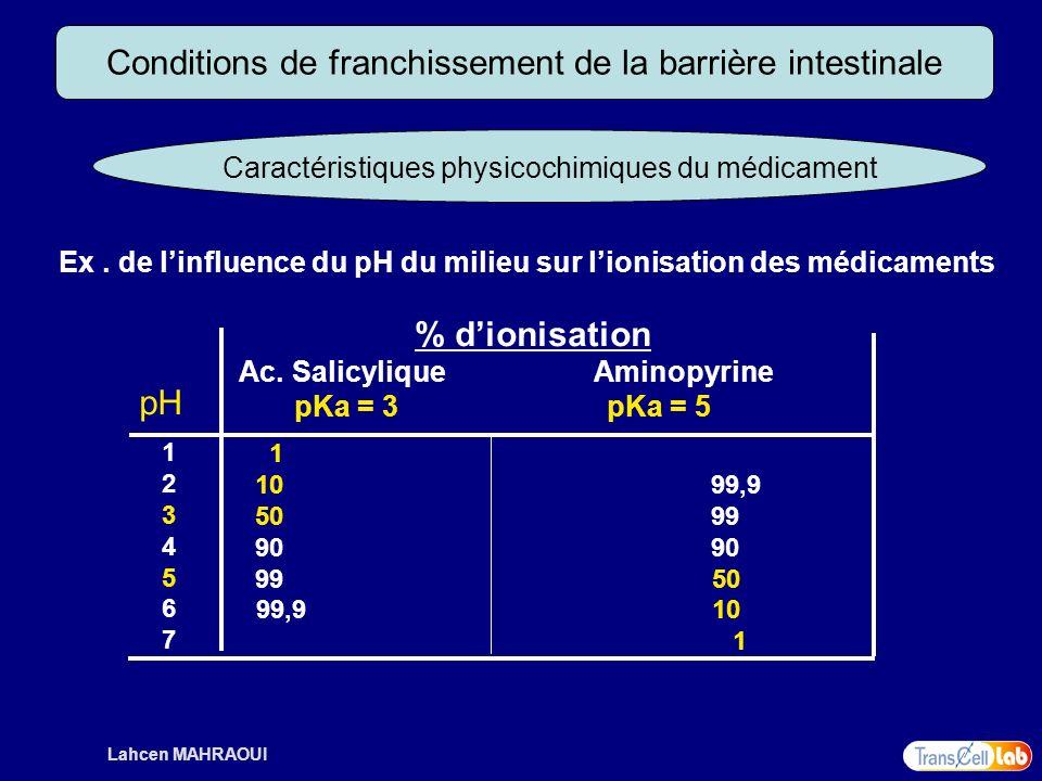 Lahcen MAHRAOUI Conditions de franchissement de la barrière intestinale Caractéristiques physicochimiques du médicament Ex. de linfluence du pH du mil