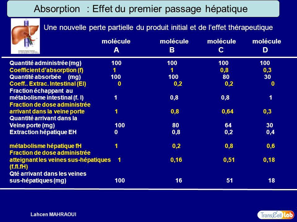 Lahcen MAHRAOUI Absorption : Effet du premier passage hépatique Quantité administrée (mg) 100 100 100 100 Coefficient dabsorption (f) 1 1 0,8 0,3 Quan