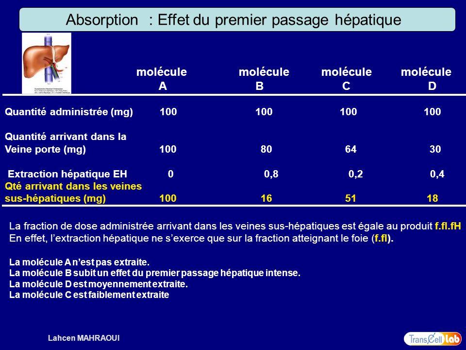 Lahcen MAHRAOUI Absorption : Effet du premier passage hépatique molécule molécule A B C D Quantité administrée (mg) 100 100 100 100 Quantité arrivant