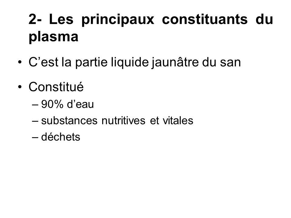 2- Les principaux constituants du plasma Cest la partie liquide jaunâtre du san Constitué –90% deau –substances nutritives et vitales –déchets