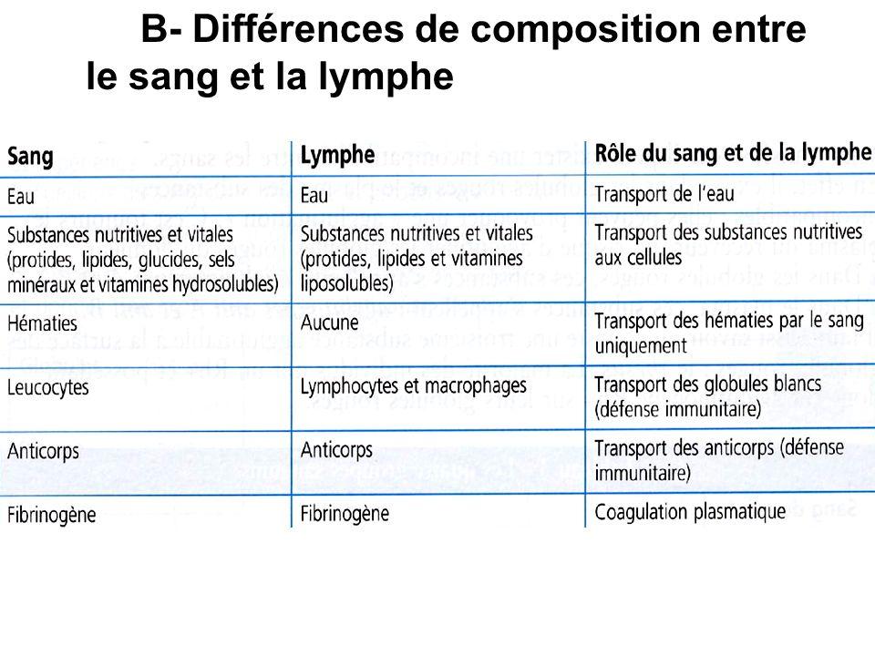 B- Différences de composition entre le sang et la lymphe