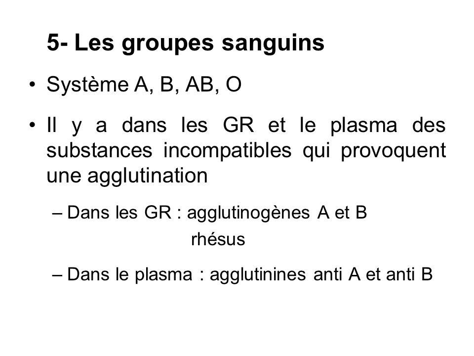 5- Les groupes sanguins Système A, B, AB, O Il y a dans les GR et le plasma des substances incompatibles qui provoquent une agglutination –Dans les GR
