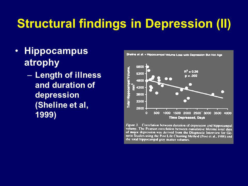 Structural findings in Depression (II) Hippocampus atrophy –Length of illness and duration of depression (Sheline et al, 1999)