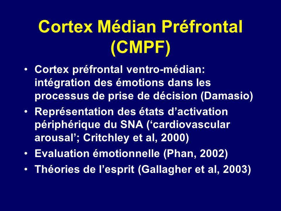 Cortex Médian Préfrontal (CMPF) Cortex préfrontal ventro-médian: intégration des émotions dans les processus de prise de décision (Damasio) Représenta