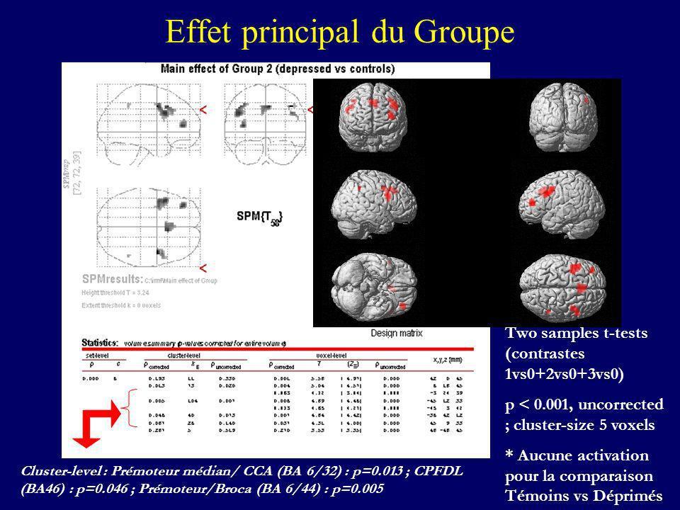 Effet principal du Groupe Two samples t-tests (contrastes 1vs0+2vs0+3vs0) p < 0.001, uncorrected ; cluster-size 5 voxels * Aucune activation pour la c