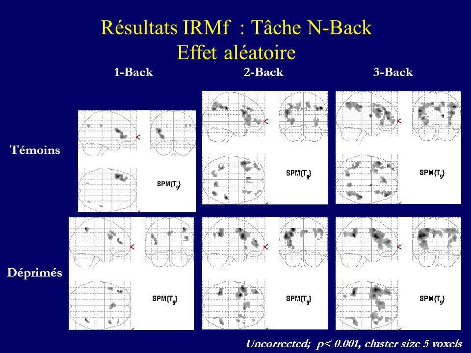 Résultats IRMf : Tâche N-Back Effet aléatoire Témoins Déprimés 1-Back2-Back3-Back Uncorrected; p< 0.001, cluster size 5 voxels