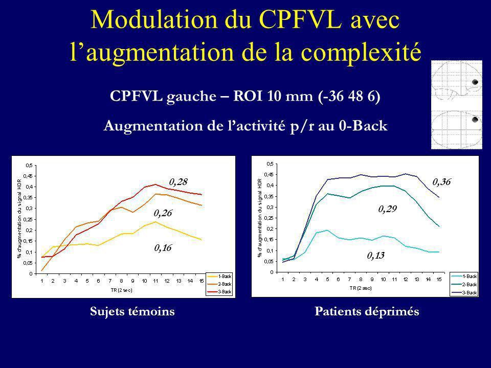 Modulation du CPFVL avec laugmentation de la complexité CPFVL gauche – ROI 10 mm (-36 48 6) Augmentation de lactivité p/r au 0-Back Sujets témoinsPati