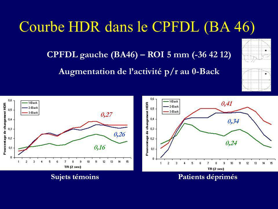 Courbe HDR dans le CPFDL (BA 46) CPFDL gauche (BA46) – ROI 5 mm (-36 42 12) Augmentation de lactivité p/r au 0-Back Sujets témoinsPatients déprimés 0.