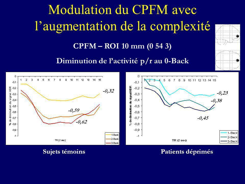 Modulation du CPFM avec laugmentation de la complexité CPFM – ROI 10 mm (0 54 3) Diminution de lactivité p/r au 0-Back Sujets témoinsPatients déprimés