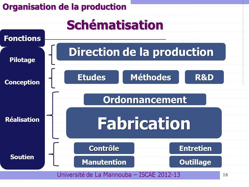 16 Organisation de la production Université de La Mannouba – ISCAE 2012-13 Direction de la production EtudesMéthodesR&D Ordonnancement Fabrication Man