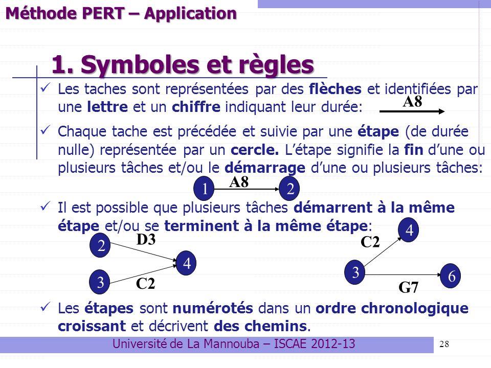 28 Les taches sont représentées par des flèches et identifiées par une lettre et un chiffre indiquant leur durée: Chaque tache est précédée et suivie