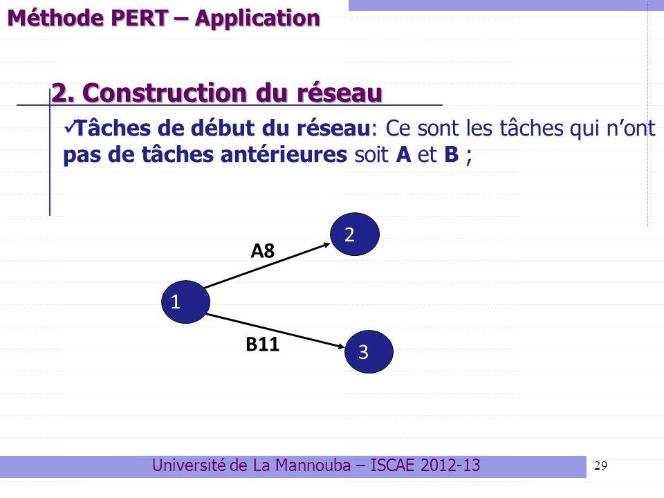 29 2. Construction du réseau 2. Construction du réseau 2 3 1 2 5 3 A8 B11 Méthode PERT – Application Université de La Mannouba – ISCAE 2012-13 Tâches